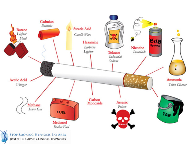 The Five Most Alarming Facts About Smoking